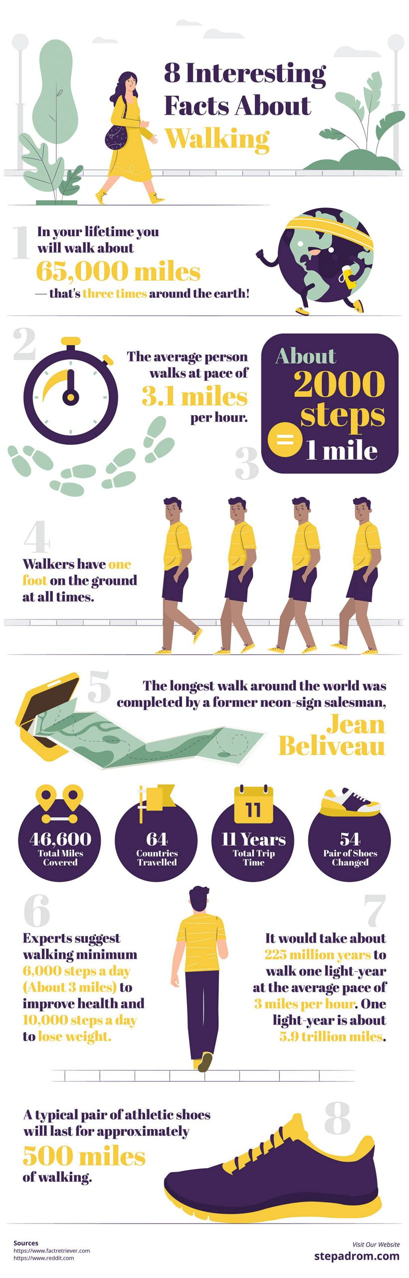 8 Facts About Walking Infograhpic